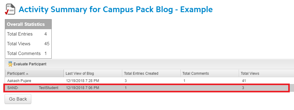 Active summary of data from campus pack object. This is example called test blog