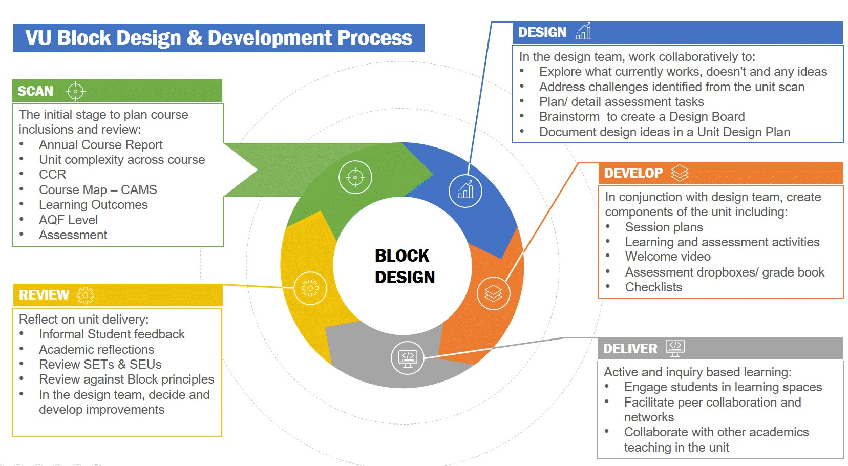 block design overview stages